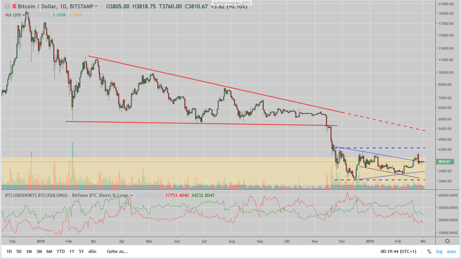 The big wedge of Bitcoin is currently only 300 USD narrow  - Block66